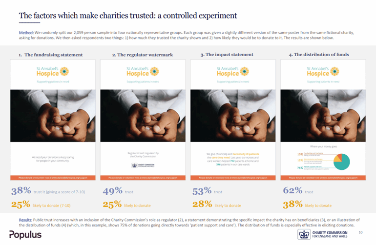 "The factors which make charities trusted: a controlled experiment. Image of four variations of the same poster and the percentage of trust each one generates. ""1. The fundraising statement"" shows 38% trust it and 25% likely to donate. ""2. The regulator watermark"" shows 49% trust and 25% likely to donate. ""3. The impact statement"" shows 53% trust and 28% likely to donate. ""4. The distribution of funds"" shows 62% trust and 38% likely to donate."