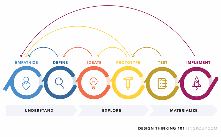 "Design Thinking Process Diagram from ""Design Thinking 101"" by the NNGroup."